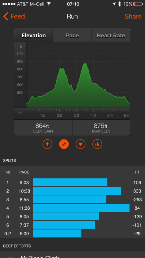 Strava shows you the hills and the pace. Steep!